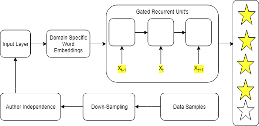 Multi Class Review Rating Classification using Deep Recurrent Neural Networks